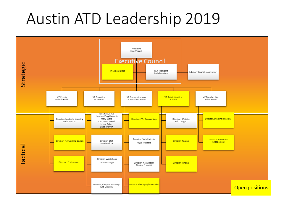 chart of Austin ATD Leadership in 2019